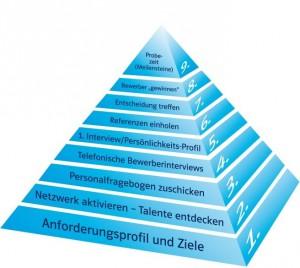abc_pyramide